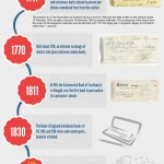 Detailed History Of Personal Cheques [Infographic]