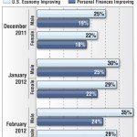 Americans Are Becoming Confident About Personal Finance & Economy [Infographic]