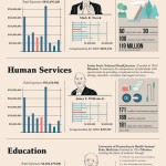 Highest Paid CEOs in Charity [Infographic]