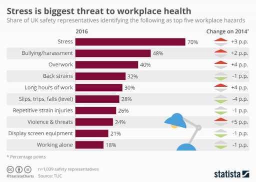Key Workplae Hazards with stress being the biggest one