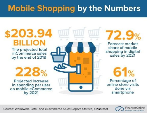 mobile shopping stats latest